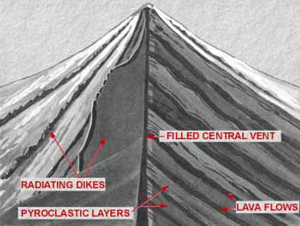 Schematic cross-section of a typical stratovolcano.