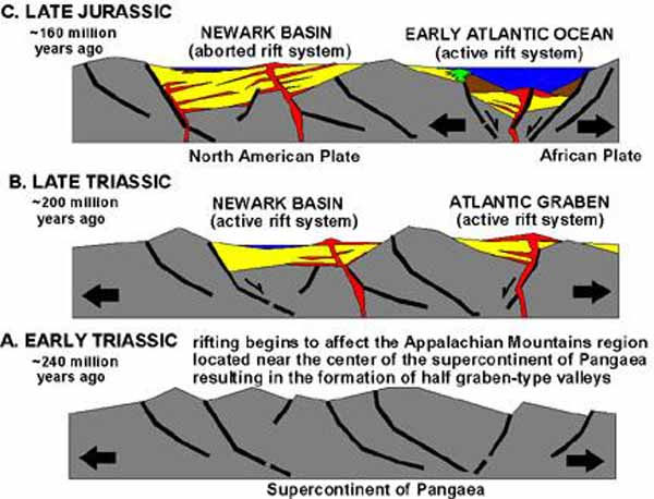 A USGS cartoon showing the break-up of Pangaea and the origin of the Newark Basin.