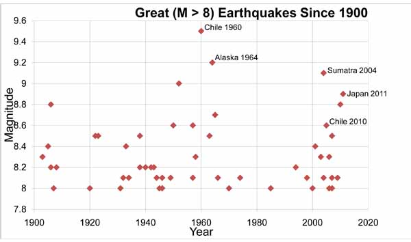Great (M>8)earthquakes simce 1900.